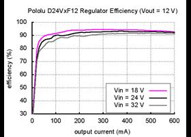 Pololu step-down voltage regulator D24VxF12 - efficiency