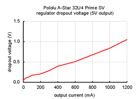Typical dropout voltage of the 5 V regulator on the A-Star 32U4 Prime SV