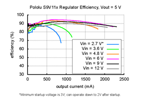 Typical efficiency of Step-Up/Step-Down Voltage Regulator S9V11x with VOUT set to 5V.
