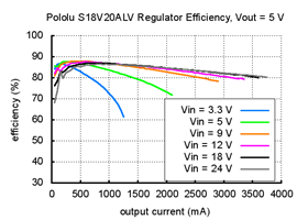 Typical efficiency of Pololu adjustable 4-12V step-up/step down voltage regulator S18V20ALV with VOUT set to 5V