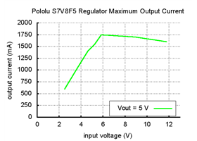 Typical maximum output current of Pololu step-up/step-down voltage regulator S7V8F5