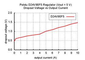Typical dropout voltage of Pololu 5V, 9A Step-Down Voltage Regulator D24V90F5