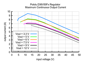 Typical maximum continuous output current of Step-Down Voltage Regulator D36V50Fx.